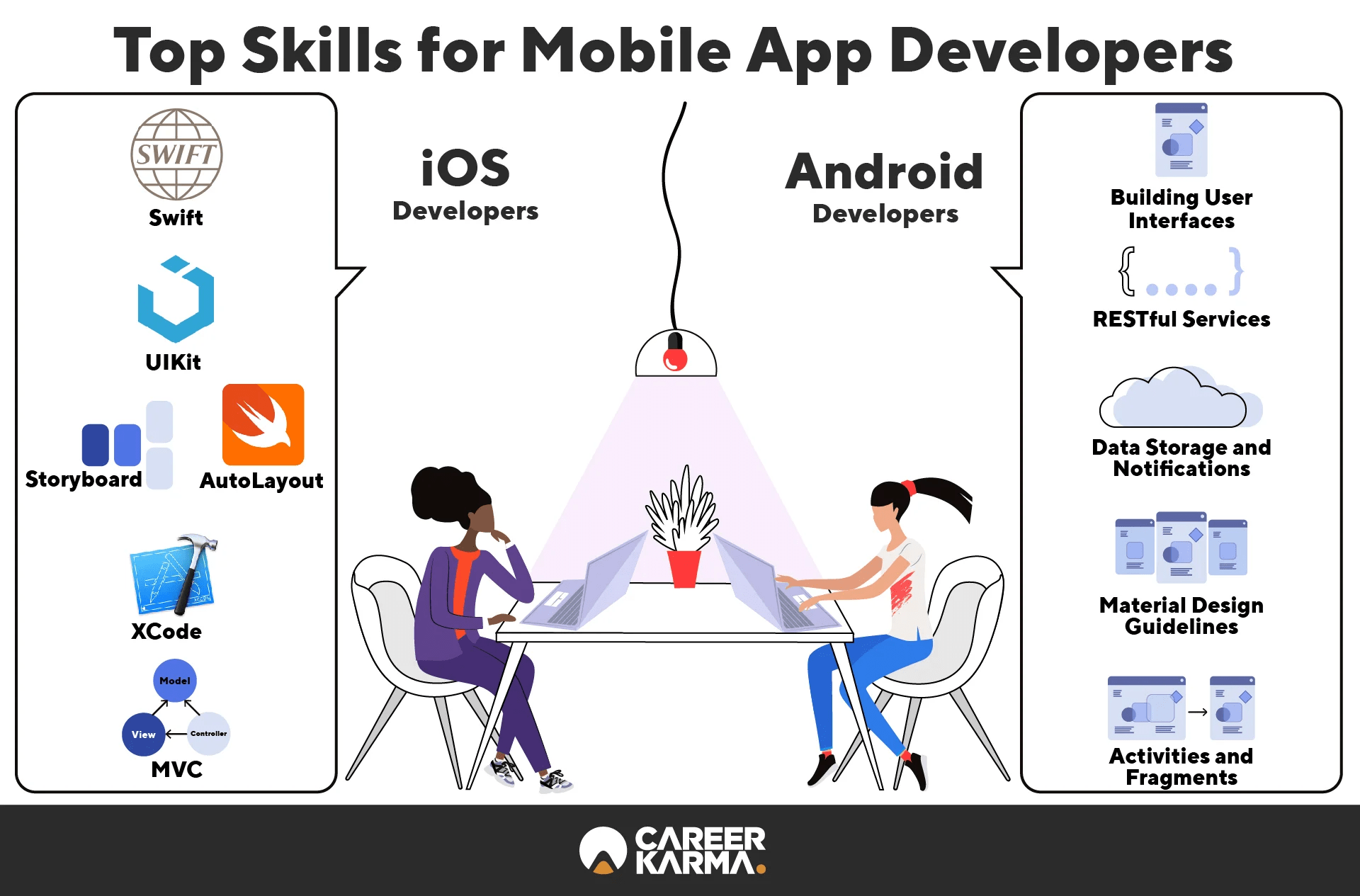 How to Become a Mobile App Developer in 2021 | Career
