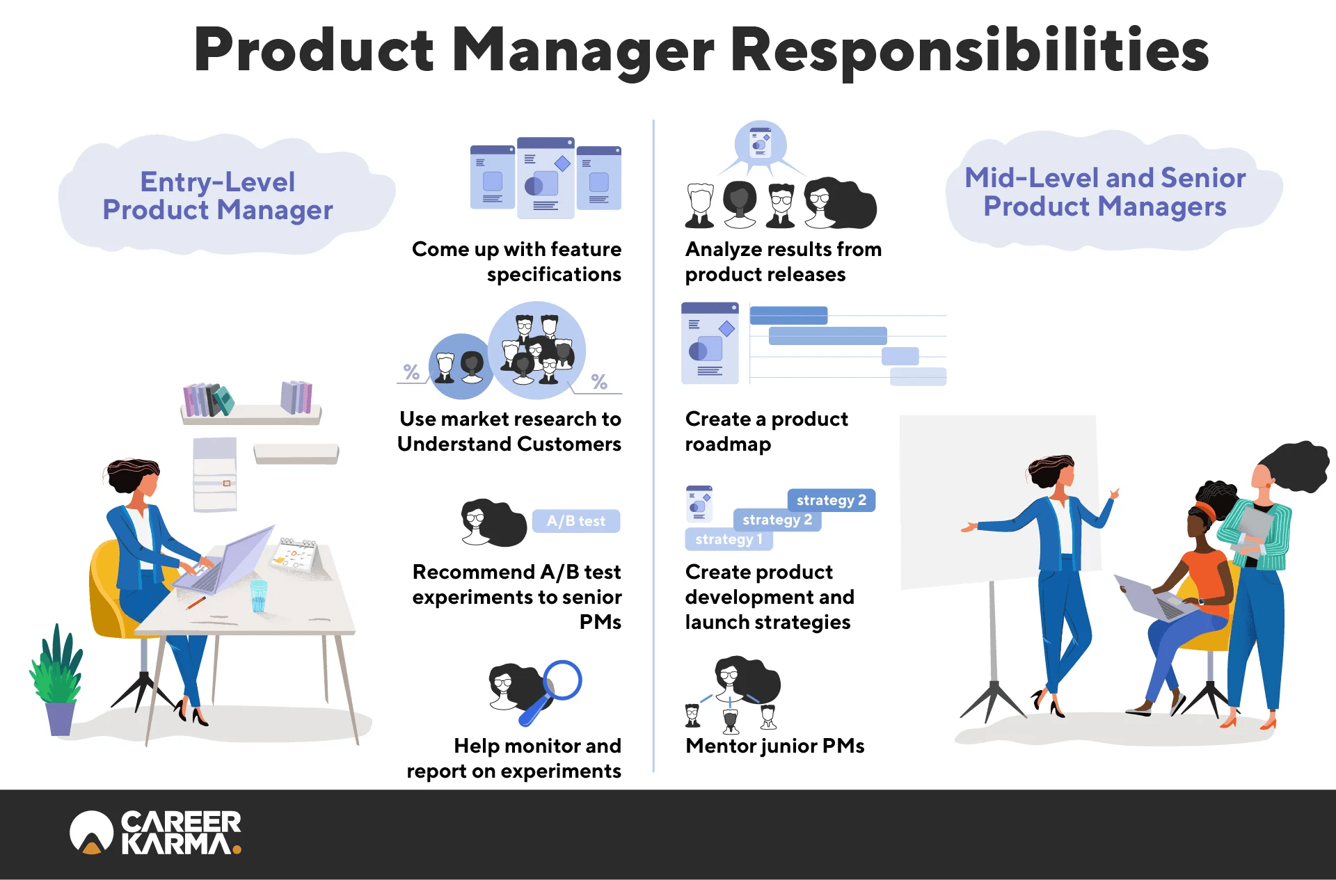 Manager infographic